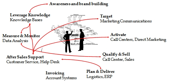 VOLARO-Consulting-Services-We-see-links-that-are-often-missing