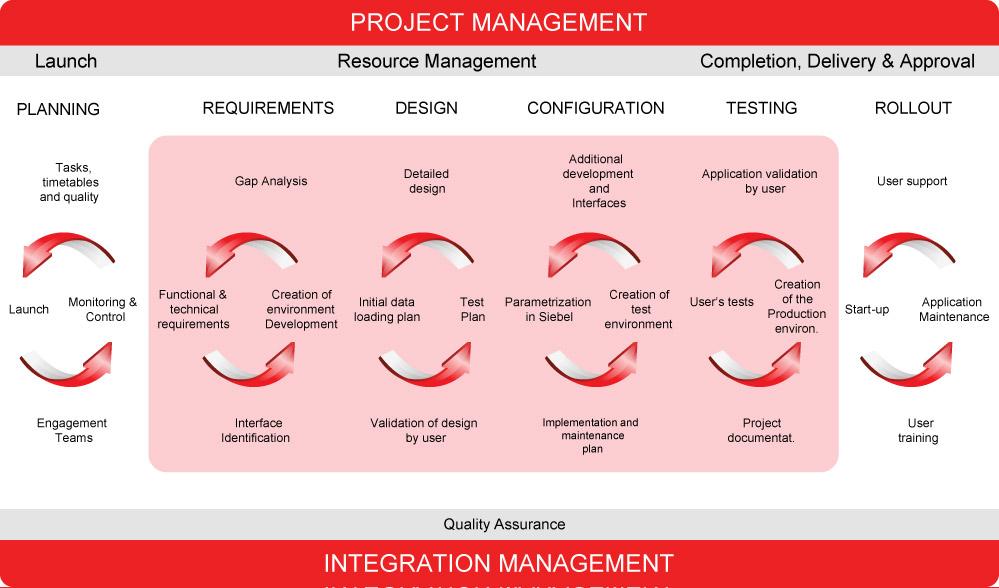 VOLARO - Project Methodology IMAGE