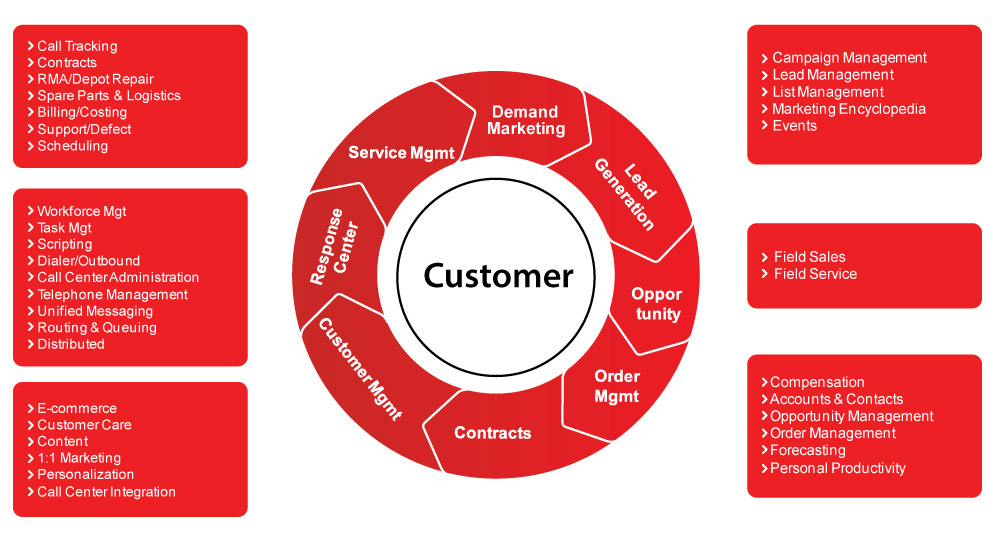 customer relationship management consists of the process company marketing essay Business economics - marketing, corporate communication, crm, market  research,  this involves the synchronization of front- and back-office  processes.