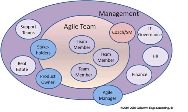 DC- VOLARO- Training-Scrum-Managers Role in Agile